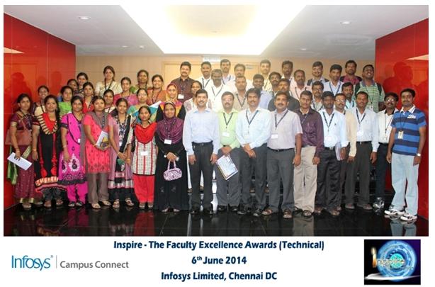 Symposium & Competition Participated